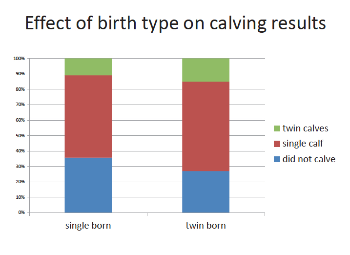 Effect of birth type on calving results - poster 2016 copy