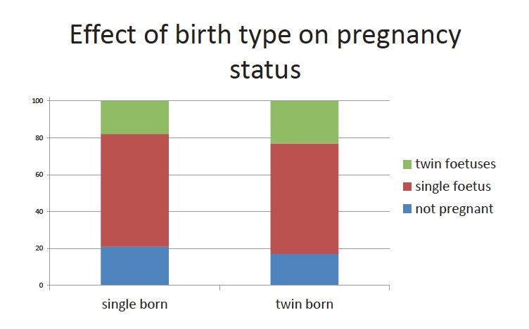 Effect of birth type on preganacy status - poster 2016 copy